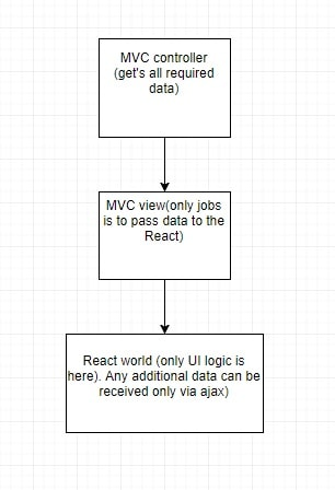 one-directional-data-flow-min ASP.NET MVC isomorfic arhitecture with React.js